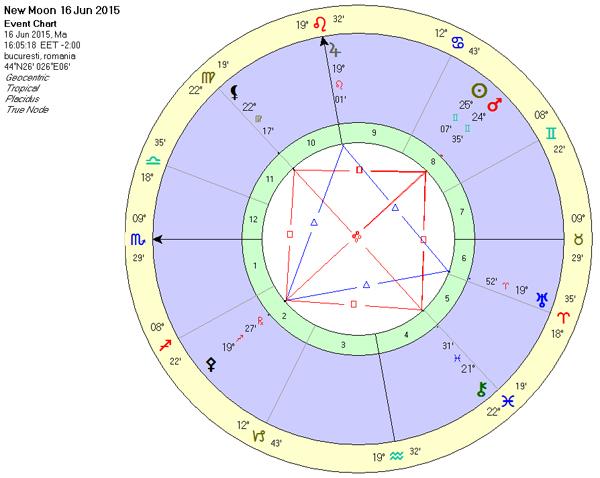 harta-luna-noua-iunie2015